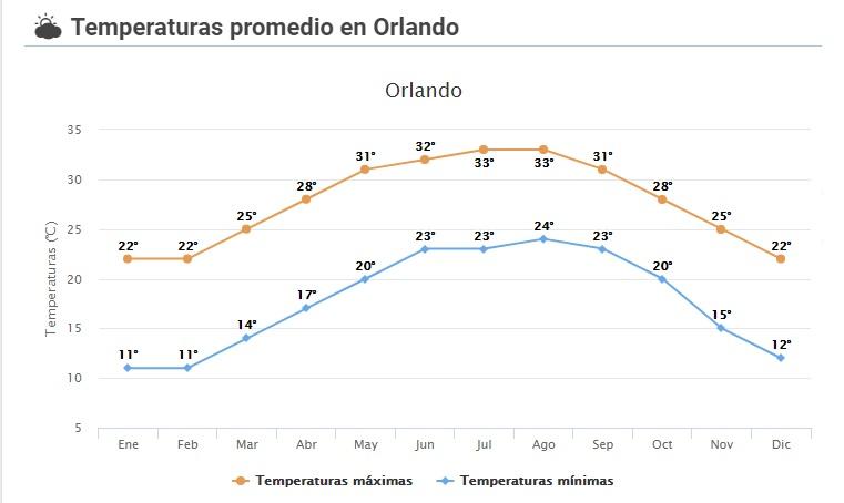 Diseño gráfico con las temperaturas por meses